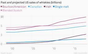 How Whiskey Defeated Vodka In The Battle For American Hearts