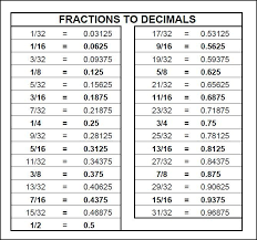 Conversion Chart Fractions To Decimals Measurement Conversion Chart Cant Read A Tape Measure
