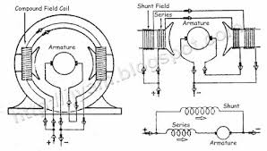 dc motor wiring diagram dc image wiring diagram dc compound motor schematic dc image about wiring diagram on dc motor wiring diagram