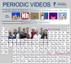 Free Technology for Teachers: The PeriodicTable of Videos - An ...