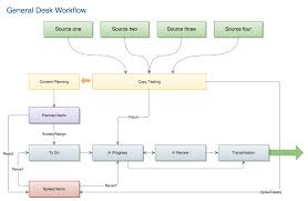general desk workflow  diagram    superdesk   sourcefabric    s wiki
