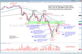 Daily Chart On Emini S P 500 Is The Recovery Rally Nearing