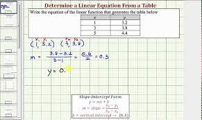values slope intercept form 09x