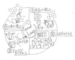 想いや考え方を手書きイラストにします 企画アイデアを手書きイラストでわかりやすく
