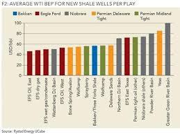 How Opec Lost The War Against Shale In One Chart Arabian Post
