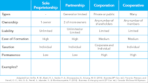 forms of ownership week 5 business ownership and organizational structure