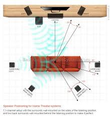 diy home theater wiring diagram ewiring 5 1 wiring diagram nilza net