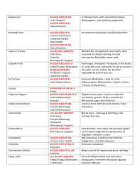 A Positive Blood Type Diet Chart Blood Type Diet Chart Sample Free Download