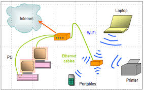 network diagram layouts home network diagrams pre wired cat5 house at Home Wired Network Diagram Comcast Router