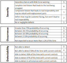 Fmea Rating Chart How To Conduct A Failure Modes And Effects Analysis Fictiv