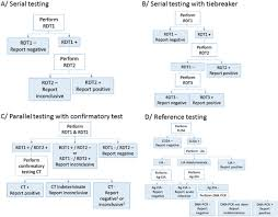 Flow Charts Of Hiv Testing Strategies And Algorithms Used