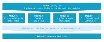 The Caa Exam Process Your Milestones To Achievement Caa Global