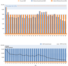 Rrif Minimum Payment Chart Sunwise Elite Plus Rrif For Life