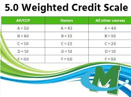 Gpa Chart 5 0 Scale To Lower Student Stress Mhs Changes Gpa Scale Mason City