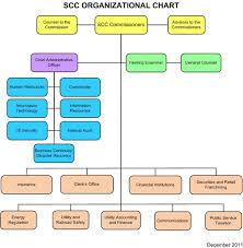 Virginia State Government Organizational Chart File Scc Orgcht1211 Jpg Wikimedia Commons
