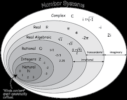 Real Number System Venn Diagram Dc Web Numbers