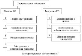 Реферат Классификация информационных технологий com  Классификация информационных технологий