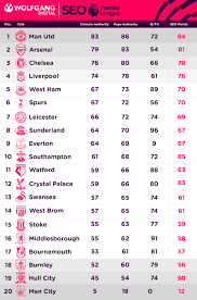 What if SEO Metrics Could Win the Premier League?