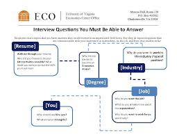 Resume Questions Cool Essential Interview Questions Department Of Economics