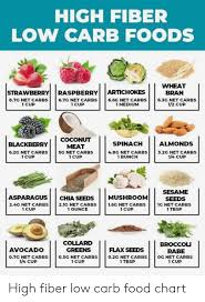 Carbs Per Serving Chart High Fiber Low Carb Foods Wheat Bran Strawberry