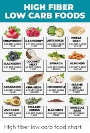 Fiber Diet Chart High Fiber Low Carb Foods Wheat Bran Strawberry