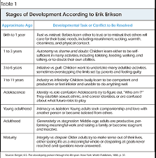 erikson stages chart co erik erikson essay academic