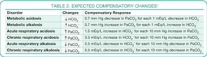 The Practitioners Acid Base Primer Obtaining