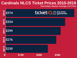 St Louis Cardinals Tickets Schedule Ticketiq