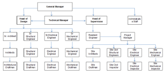 Consultant Organizational Chart The Structural World