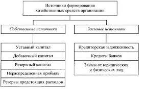 Реферат Классификация хозяйственных средств и их источников  Классификация хозяйственных средств и их источников образования