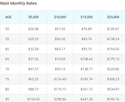 Whole Life Insurance Rates Chart Qopo