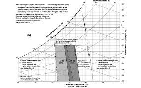 Temperature Humidity Comfort Zone Chart Human Comfort Range Based On Temperature And Humidity In The