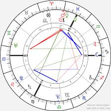Fanny Ardant Birth Chart Horoscope Date Of Birth Astro