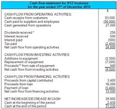operating statement format cash flow statement format cash flow statement accounting