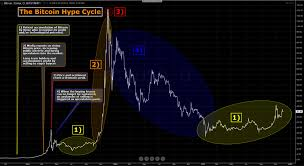 Bitcoin Price Chart 2010 To 2017 1 Simple Bitcoin Price History Chart Since 2009