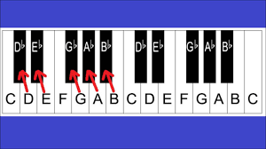 Piano Notes And Keys Piano Keyboard Layout Lesson 2 For Beginners