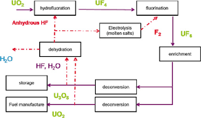 Recycling Hydrofluoric Acid In The Nuclear Industry The