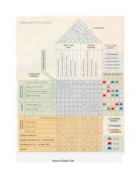 House Of Quality Chart Quality Function Deployment Ex Car Door