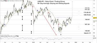 Usd Jpy Eyes Pushing To Multi Month High Us Dollar To Jpy