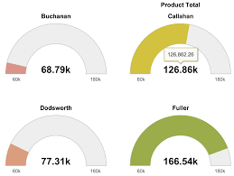 Chart To Show Distribution Data Visualization How To Pick The Right Chart Type