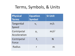 symbols units physical terms equation symbol si unit tangential sd v t m s centripetal acceleration a c m s 2 centripetal force f c n radius r m