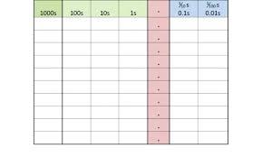 Decimal Place Value Chart Printable Decimal Place Value