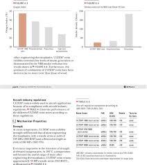 Ultem Chemical Compatibility Chart Ge Plastics Pei Resin Ultem Ge Engineering Thermoplastics