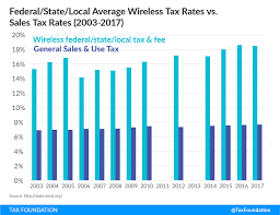 Wireless Carrier Comparison Chart 2017 Cell Phone Taxes And Fees In 2017 Tax Foundation