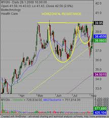 Classic Swing Trading Strategies For Stock Chart Patterns
