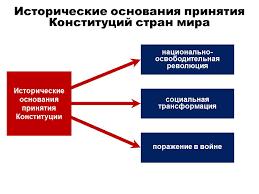 Конституция РФ как конституция побежденного государства исторические основания конституций