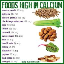 Non Dairy Calcium Rich Foods Chart Plant Based Foods High In Calcium Nice To Have Some Non