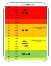 Newborn Baby Temperature Chart Baby Temperature Baby Health Baby Fever Temperature Sick