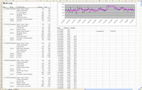 diet spreadsheet the diet spreadsheet by jeremy zawodny