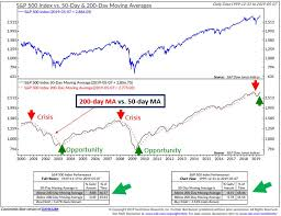 Red arrow (sell at the next candlestick). Trade Signals Percentage Of Investor Money In Equities Near Record High Cmg